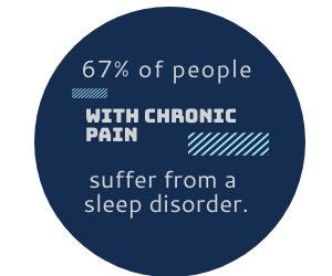 67% of people with chronic pain suffer from a sleep disorder